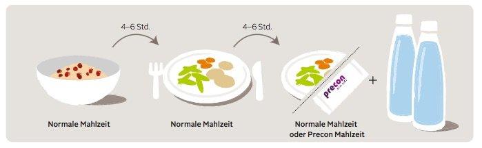 Precon-Diaet-Shake-Plan Gewicht halten