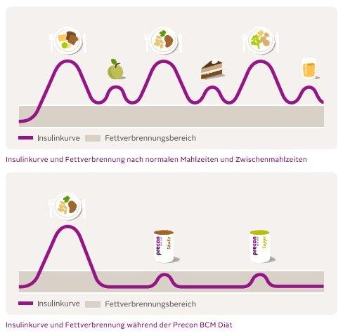 precon-Diät-Shake-Insulinspiegel